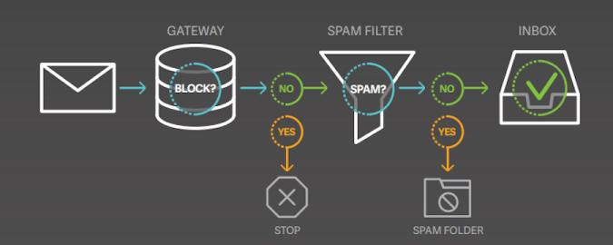 Gateway to inbox image.