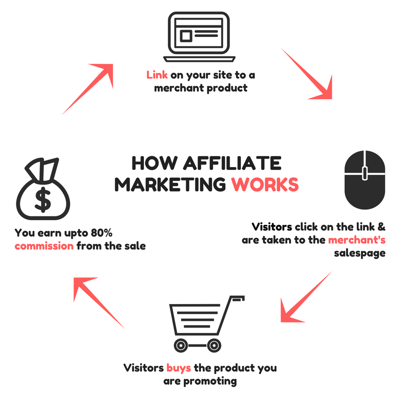 affiliate marketing SA