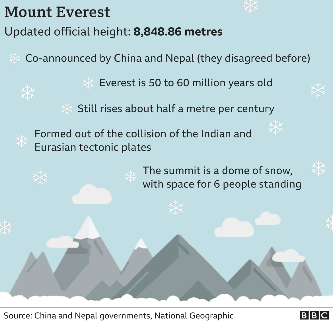 Mt Everest New Height Announced