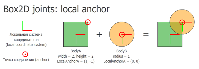 Box2D local coordinates joint anchor