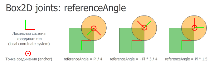 box2d joints referenceAngle