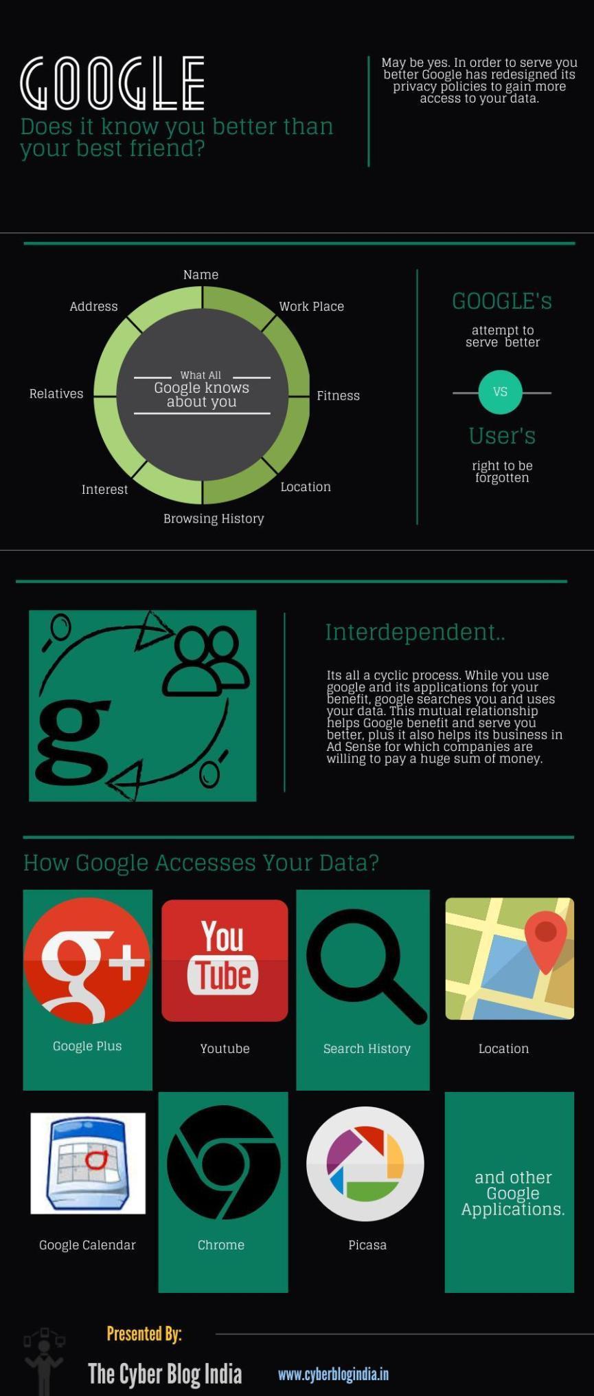 Google pp