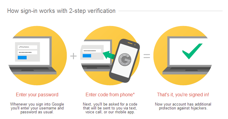 how-2-step-authentication-works