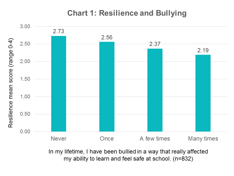 resilience-bullying-school-lifetime