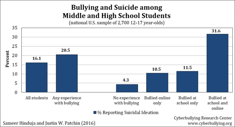 Bullying and Suicide 2016