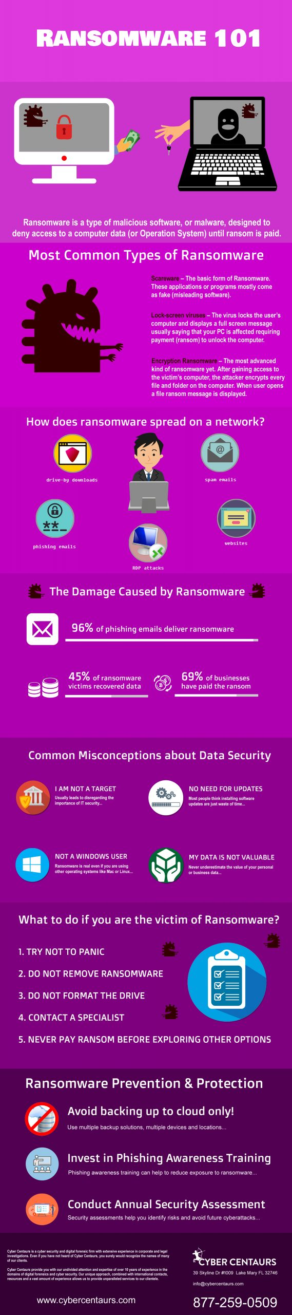 Ransomware101-infographic