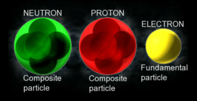 Image result for protons