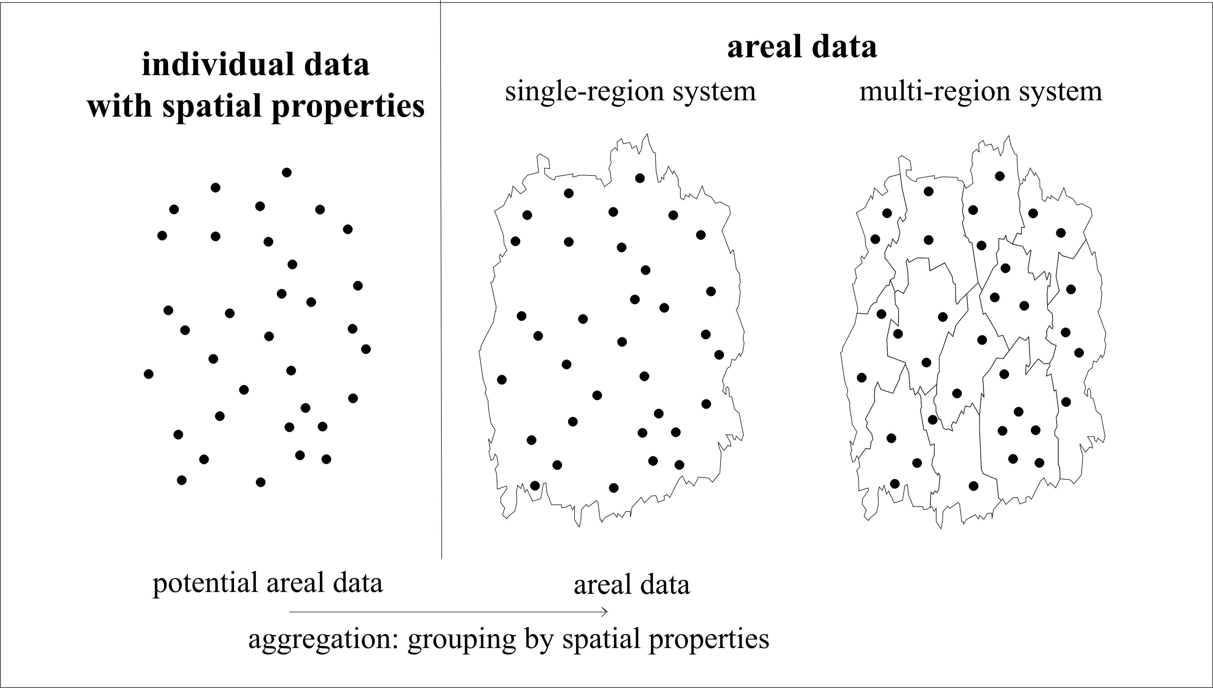 Spatially Aggregated Data And Variables In Empirical