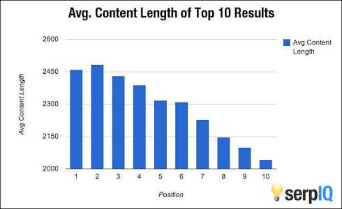 average content lenght of Google top seachr result page