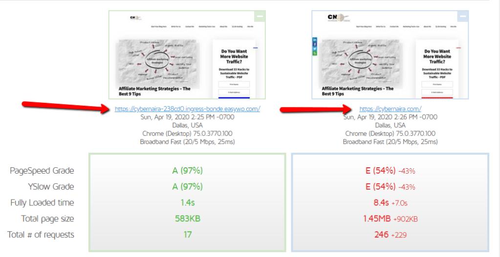 Gtmetrix performance score for Cybernaira shared hosting and managed wordpress hosting server