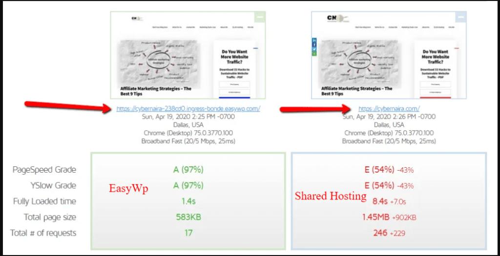 cybernaira shared hosting vs easy wp server performance comparison test