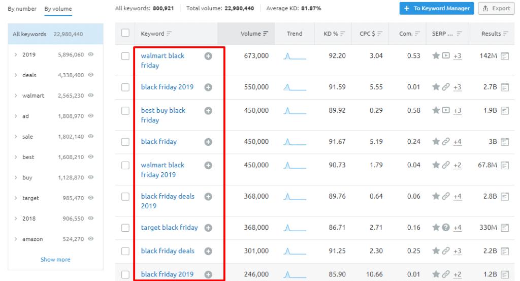 Keyword data black Friday in SEMrush