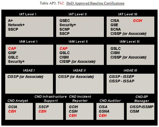 dod-8570-01-m-certifications