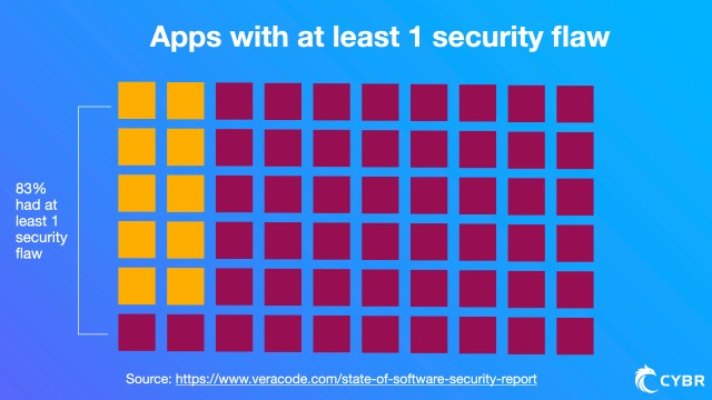 A web application security report found that 83% of scanned apps had at least 1 security flaw