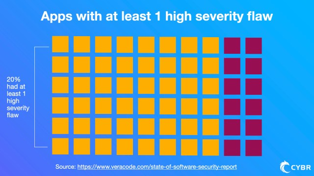 The same web application security report found that 20% of scanned apps had at least 1 high severity flaw