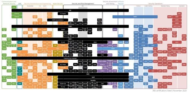 Cybersecurity Certification Roadmap