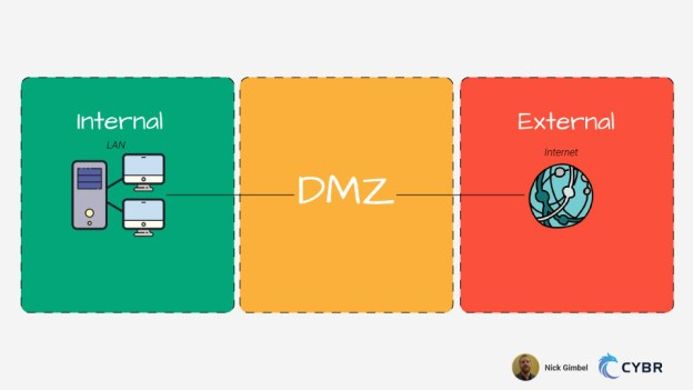 DMZ and Network Security Banner