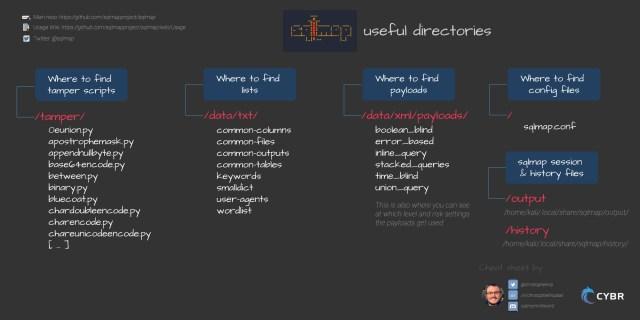 sqlmap useful directories cheat sheet