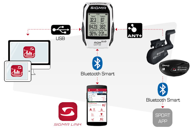 The Rox 11.0 can connect to your phone via the Sigma Link app