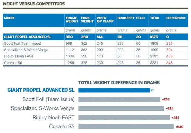 Giant Propel weight data 2