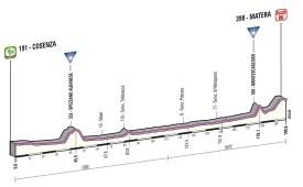 Giro d'Italia 2013 stage 5 profile