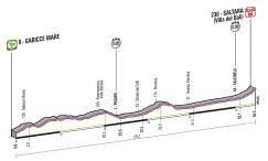 Giro d'Italia 2013 Stage 8 profile
