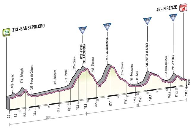 Giro d'Italia 2013 stage 9 profile