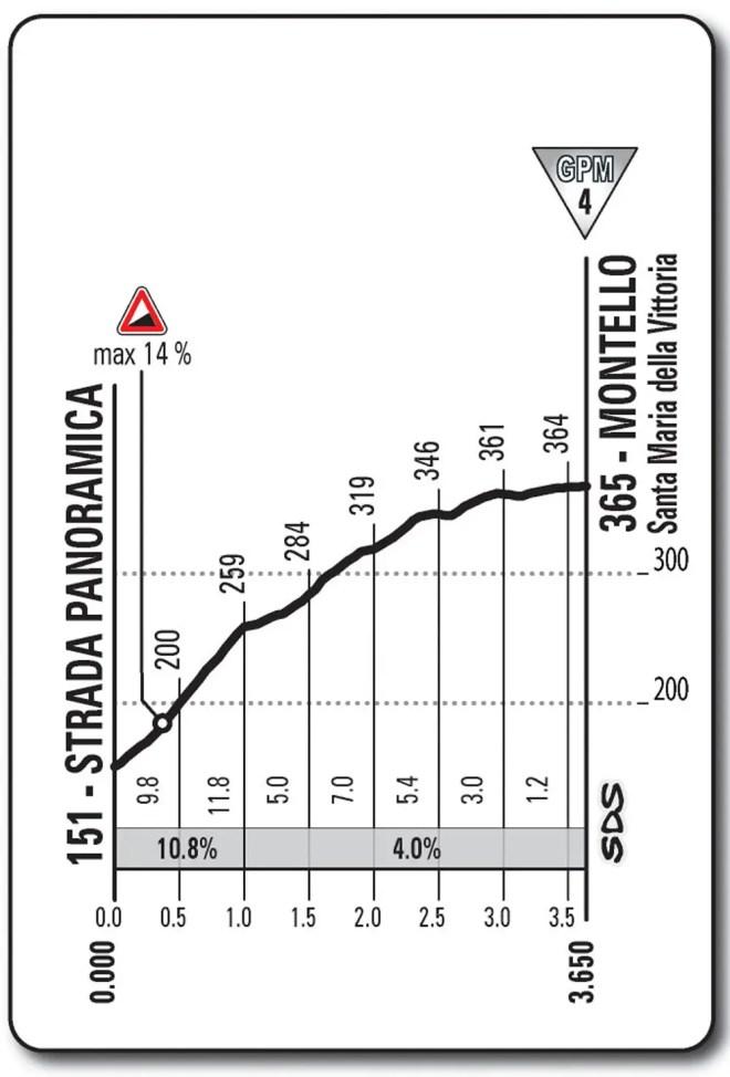 Giro d'Italia 2013 stage 12, Montello-S.M.D. Vittoria profile