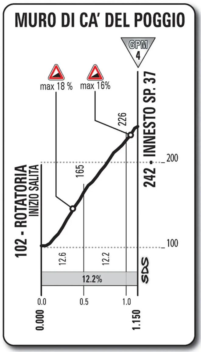 Giro d'Italia 2013 stage 12, Muro di ca' del Poggio profile