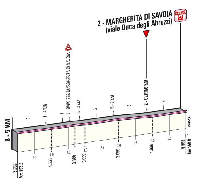 Giro d'Italia 2013 Stage 6 last kms