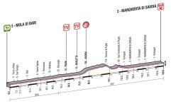 Giro d'Italia 2013 Stage 6 Profile