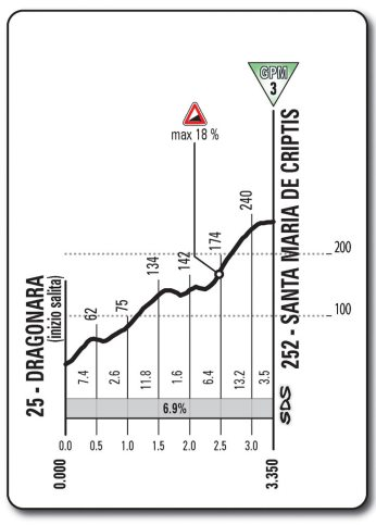 Giro d'Italia 2013 Stage 7 climb details