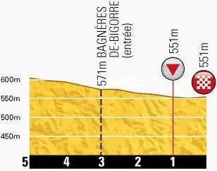 Tour de France 2013 stage 9 last kms