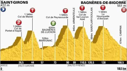 Tour de France 2013 stage 9 profile