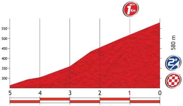 Vuelta a España 2013 stage 19 last kms