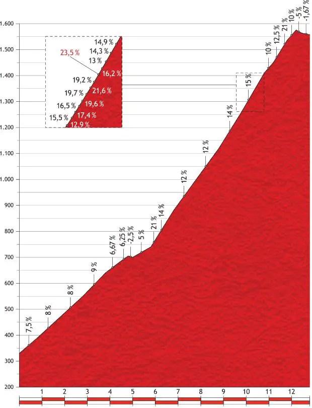 Vuelta a España 2013 stage 20 mountain pass: Alto de L'Angliru