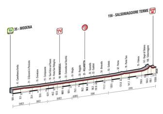 Giro d'Italia 2014 stage 10 profile (new)