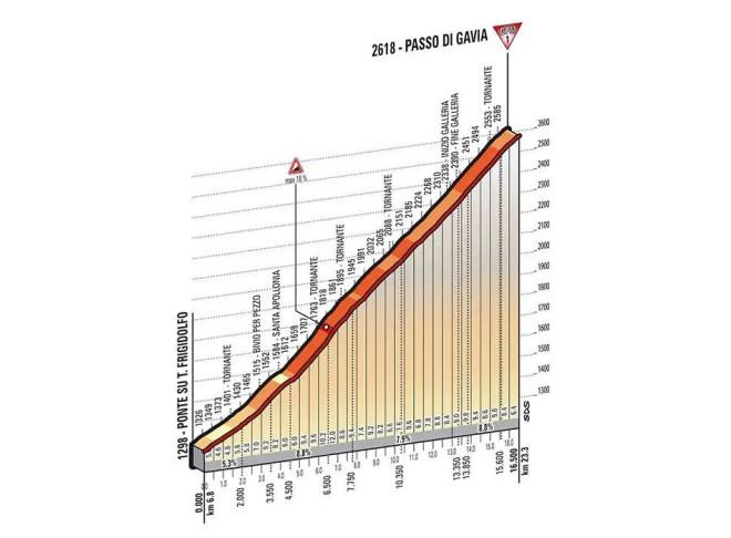 Giro d'Italia 2014 stage 16 climb details - Passo di Gavia (new)