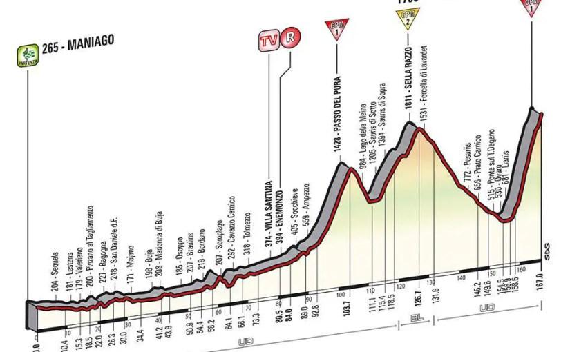 Giro d'Italia 2014 stage 20 details