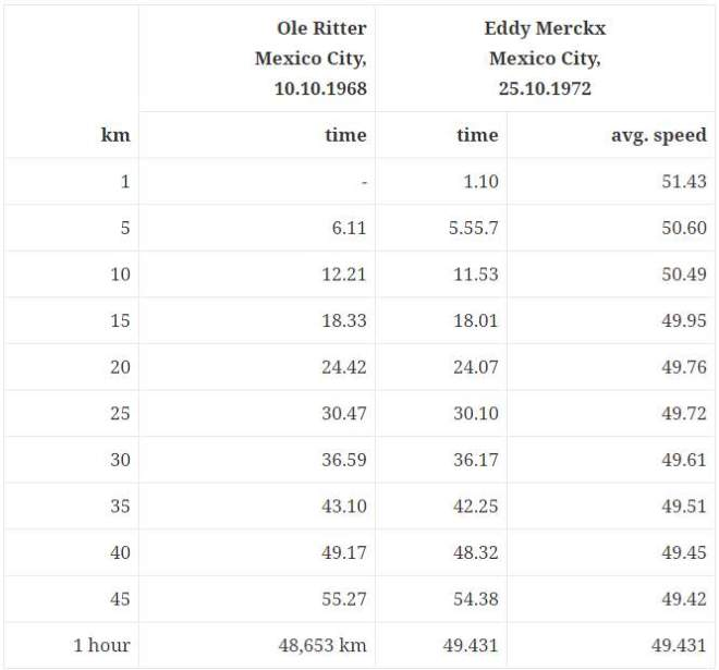 Ole Ritter and Eddy Merckx Hour Record Split Times