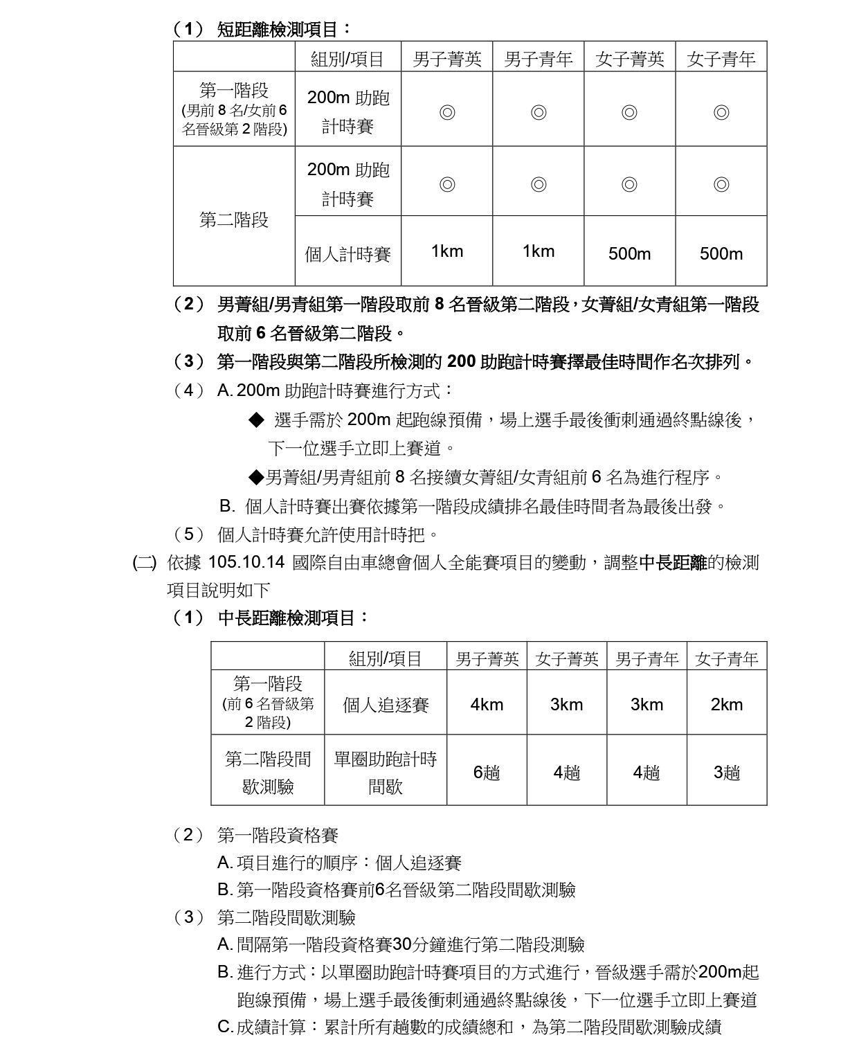 110年全國自由車場地菁英排名賽一競賽規程_page-0002-1