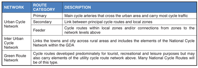 GDA cycle network categorisation A