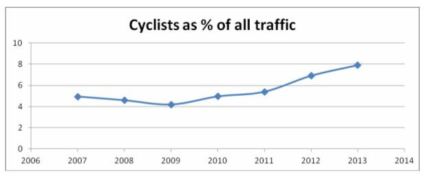 Cyclists in the city centre percentage of all traffic