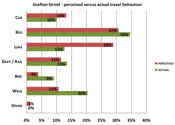 Shopping Travel Behaviour in Dublin City Centre