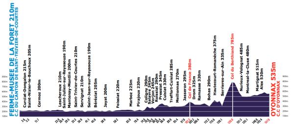 Tour-de-l-Ain-Stage-2-1353248830