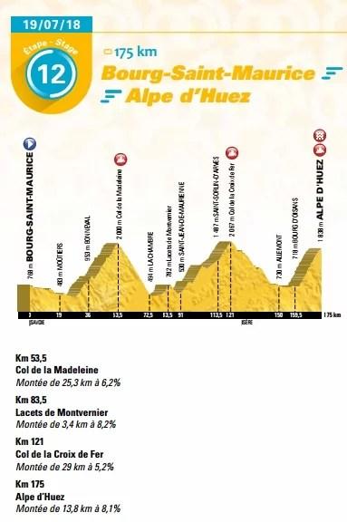 Tour De France 2018 Decouvrez Les Cartes Et Profils De La 105e