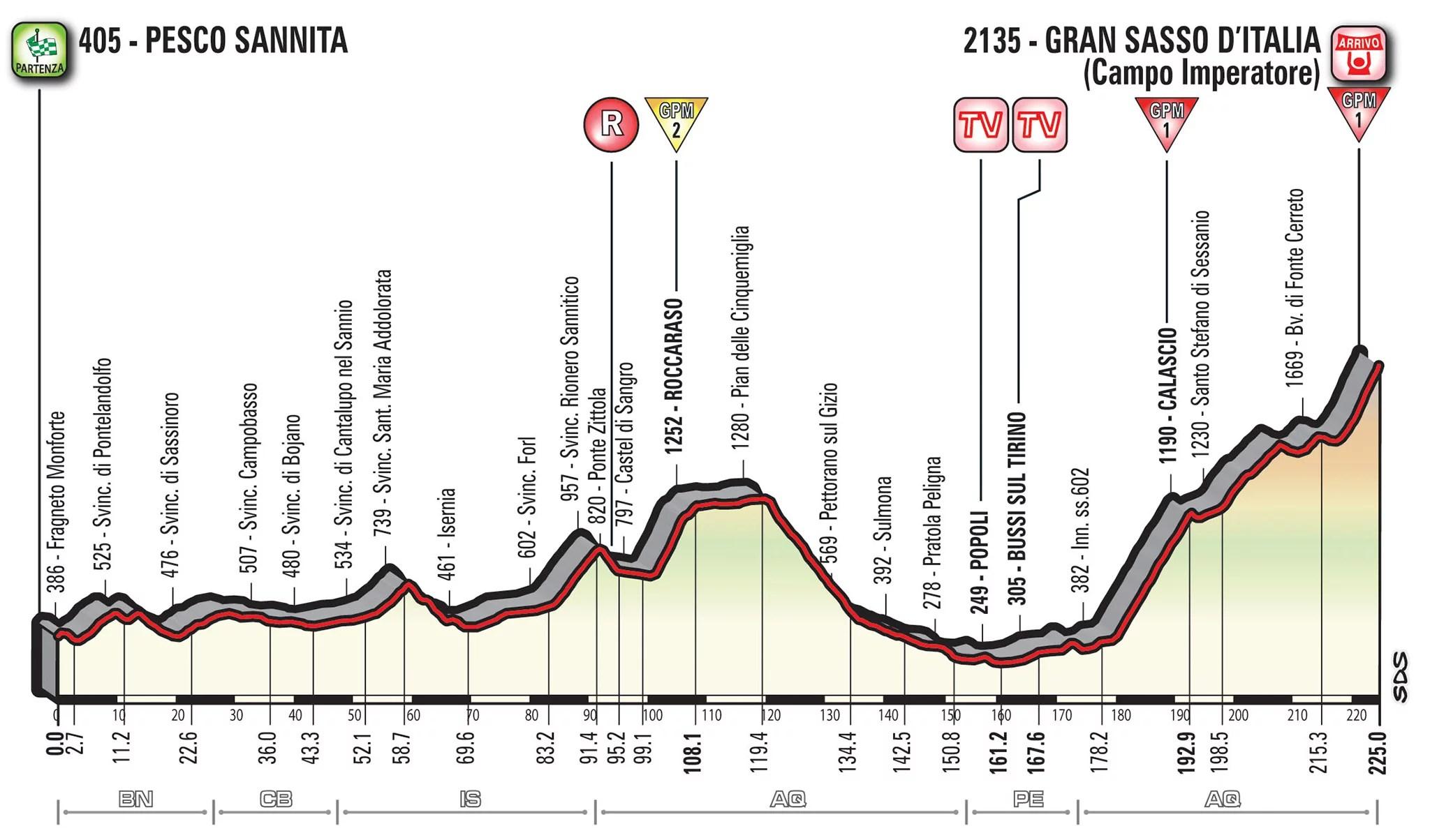 Les derniers kilomètres de la 9e étape en vidéo — Giro