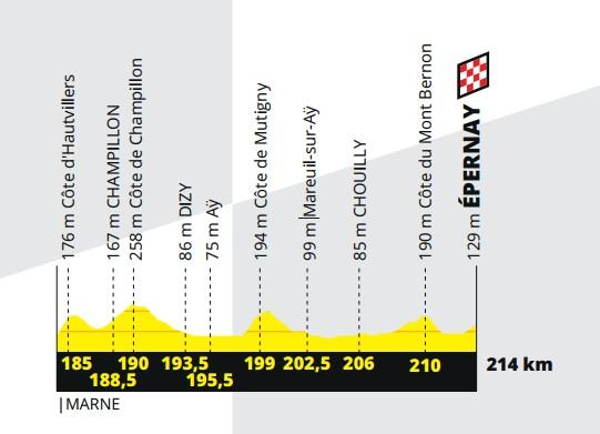 3e étape Final - Profil - Tour de France 2019