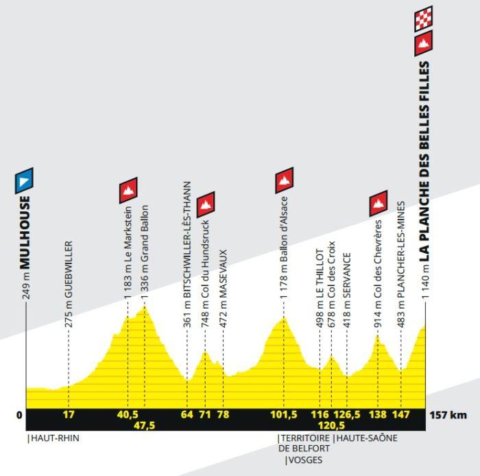6e étape - Profil - Tour de France 2019