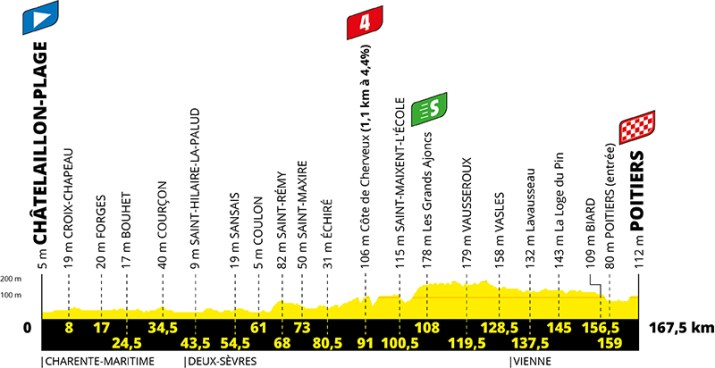 Profil - 11e étape - Tour de France 2020 - ASO Geoatlas
